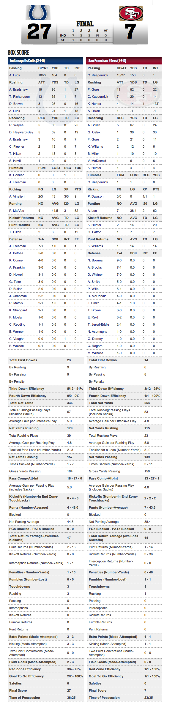 box score courtesy of nfl.com